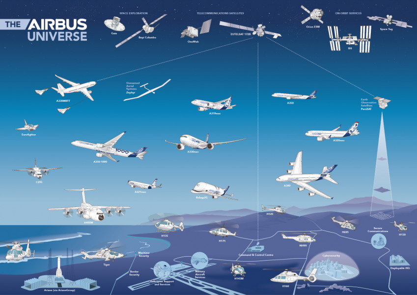 Infographic Airbus universe poster