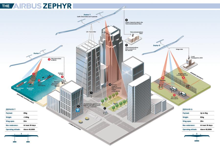 Zephyr infographic