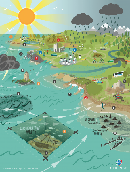 Climate Change Impacts on Coastal Heritage - Project Study Graphic