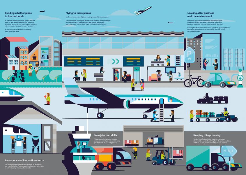 Doncaster Sheffield Airport - future development map