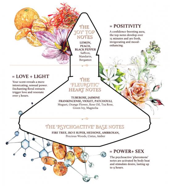 Charlotte Tilbury Fragrance