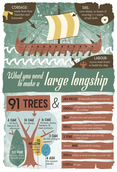 KNW_Dublinia_longboat_illustration