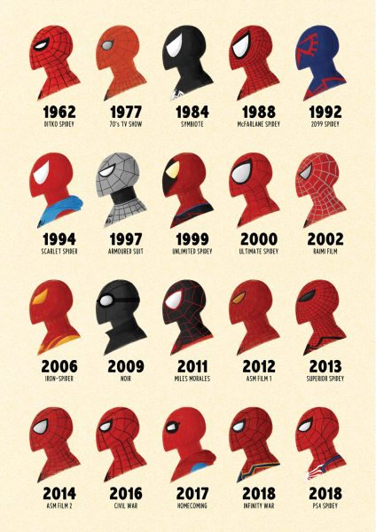 Spidey Through The Ages