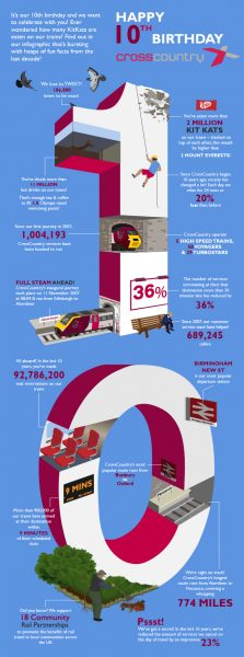 Client Commissioned Infographic Celebrating their 10th Birthday