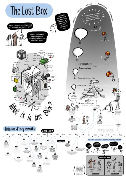 The Lost Box Infographic