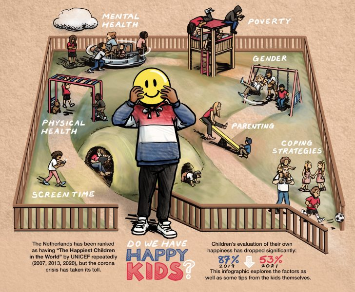 Infographic: Do We Have Happy Kids