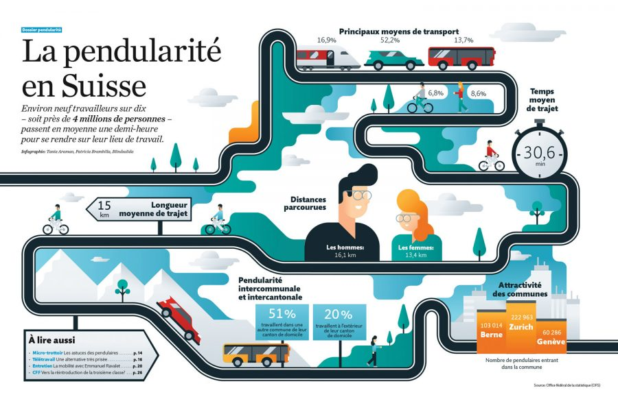 MIGROS / LA PENDULARITÉ EN SUISSE / FOR ARTICLE OF THE MAGAZINE (AD:SID AHMED HAMMOUCHE)