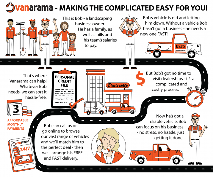 Vanarama Road Map Infographic