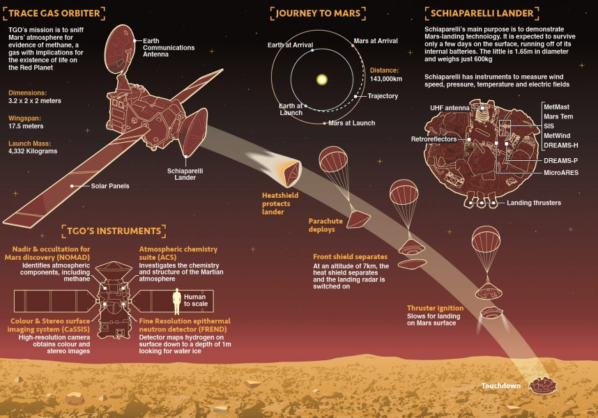Next Mars Mission infographic