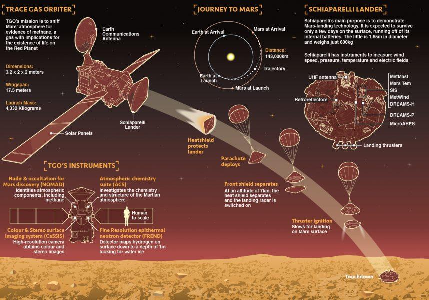 Next Mars Mission infographic