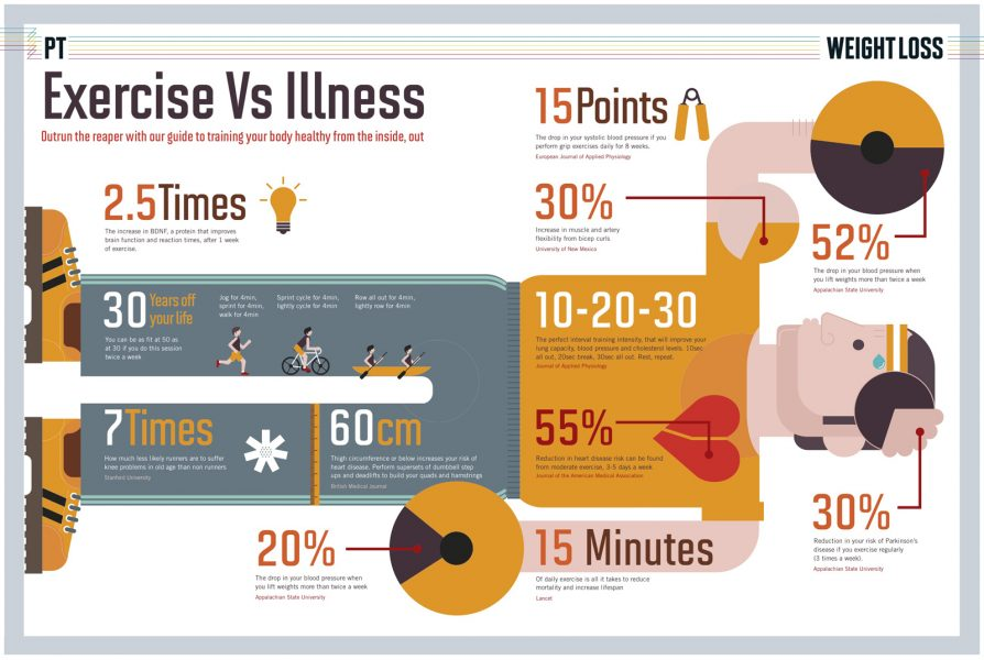 Exercise Vs Illness
