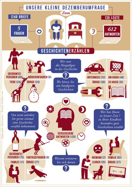 Infographic: 'Storytelling' (Switzerland)