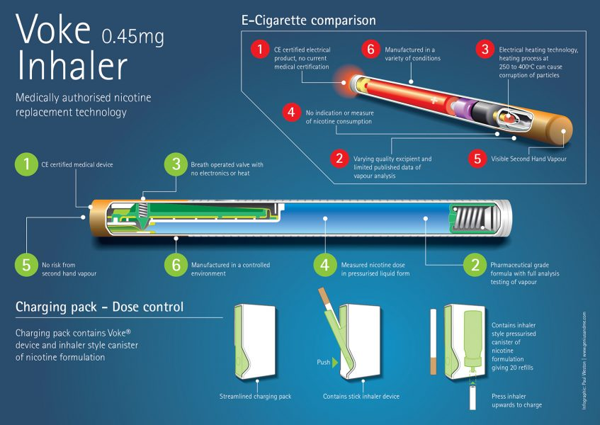 Inhaler and E-Cigarette