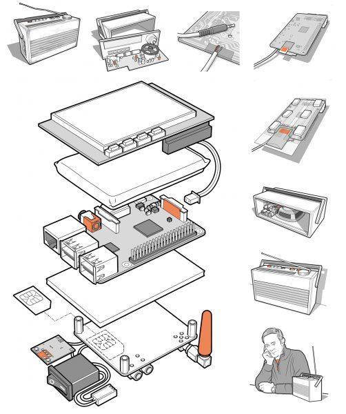 Pi Phone and Internet radio