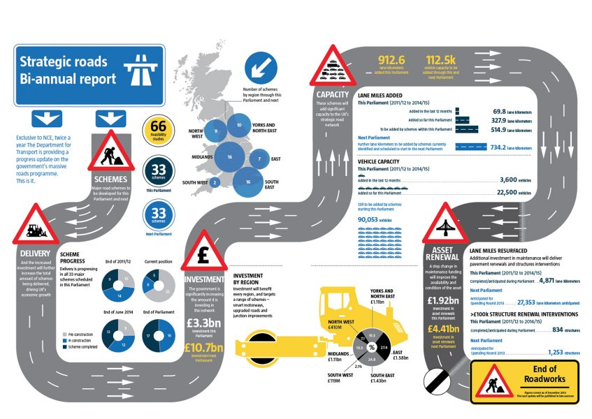 Strategic Roads Infographic
