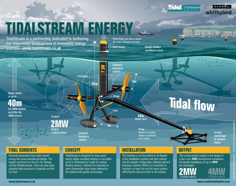 Tidalstream Energy