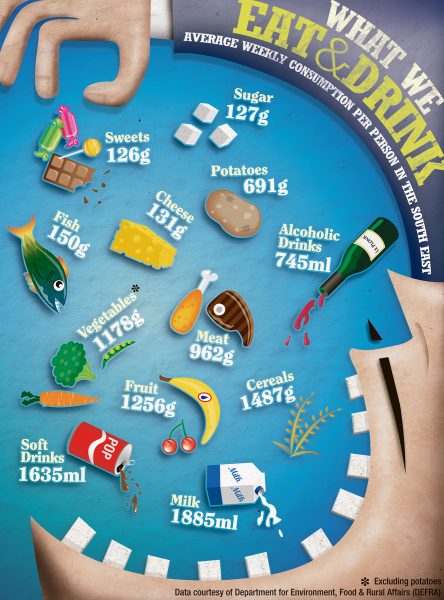 What We Eat (Infographic)